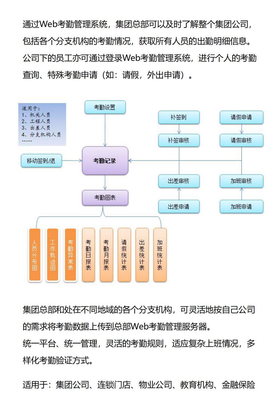 异地考勤管理解决方案_03.jpg